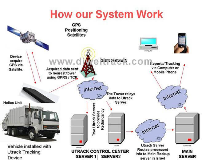 GPS Truck tracking solutions
