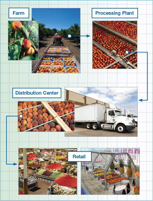 TPT02 GPS Temperature monitoring device for Food/Dairy Monitoring