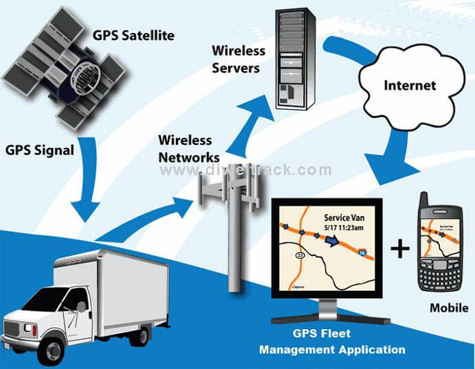 GPS Car Tracking Solutions