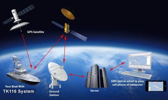 GPS Tracking SoftwareDiwei Track: Reliable GPS Fleet
