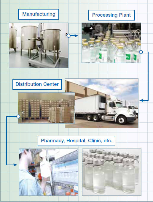 TPT02 GPS Temperature monitoring device for Healthcare and Chemical Supplies