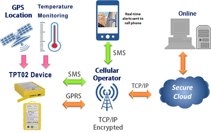 HOW does TPT02 gps temperature monitoring device work